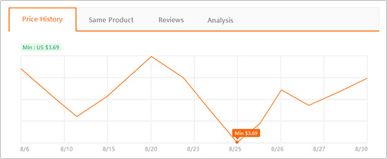 aliexpress price history,aliexpress coupon,gearbest price history